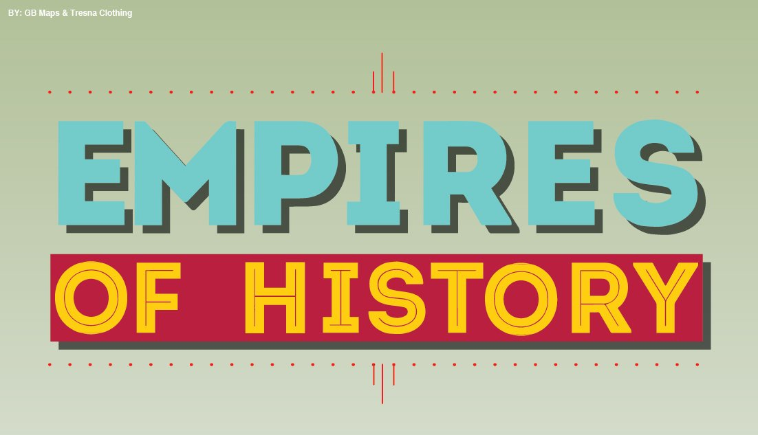 The biggest empires of history